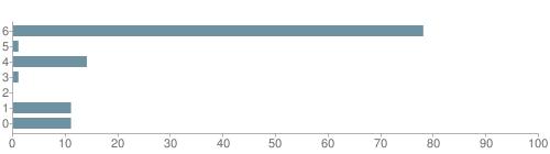 Chart?cht=bhs&chs=500x140&chbh=10&chco=6f92a3&chxt=x,y&chd=t:78,1,14,1,0,11,11&chm=t+78%,333333,0,0,10|t+1%,333333,0,1,10|t+14%,333333,0,2,10|t+1%,333333,0,3,10|t+0%,333333,0,4,10|t+11%,333333,0,5,10|t+11%,333333,0,6,10&chxl=1:|other|indian|hawaiian|asian|hispanic|black|white